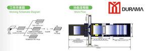 Selbstleitung-Zeile 4, rechteckige Leitung HAVC, Rohr-Herstellungs-Zeile
