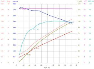 Alta velocidad del motor de CC para el aparato doméstico.