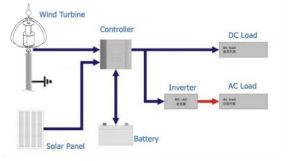Installation facile de l'axe vertical du vent générateur Vawt Mill 100W