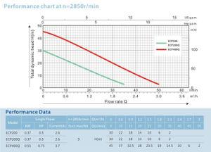 La mitad de periféricos de HP Self-Priming Bomba de agua para el hogar de presión de la granja utilizar PS125