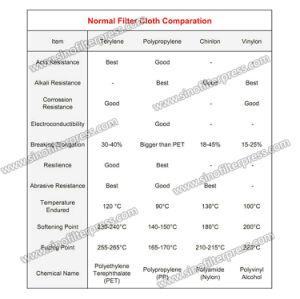 Высокое качество фильтра ткань для пищевой промышленности