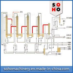 Mvr de Evaporator van de Dalende Film voor Natrium-chloride