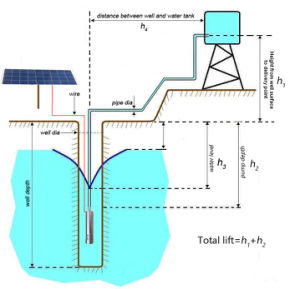 12V 24V 36V DC Solar submersível de Poços de bombeamento de água solares da bomba de água com controlador interno (S243T-120)