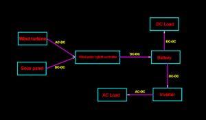 Vawt vertikaler Wind-Generator der Mittellinien-20kw 360V für Hauptgebrauch