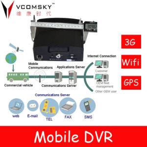 Hoch qualifiziertes HDD&SD Card Mobile DVR Can Support 4PCS Car Cameras