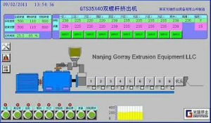 Gts Co-Rotating parallèle extrudeuse à double vis
