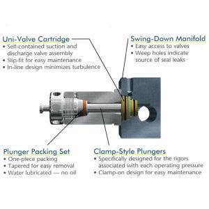 20000psi 500HP haute pression de pompe à piston de l'eau