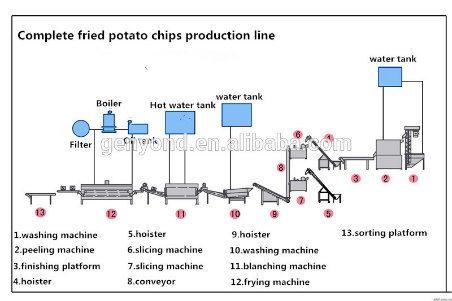 chips de pommes de terre frites automatique de ligne de production chips de pommes de terre. Black Bedroom Furniture Sets. Home Design Ideas