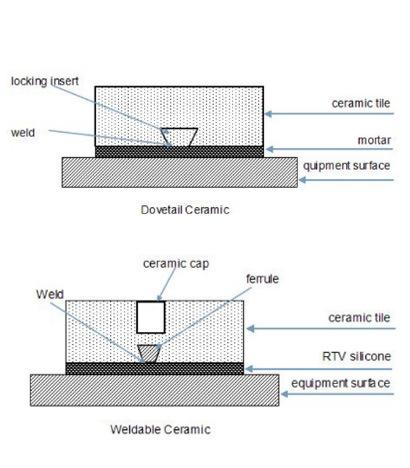 Industrial Ceramic Tiles with Excellent Alumina Ceramic Properties ...