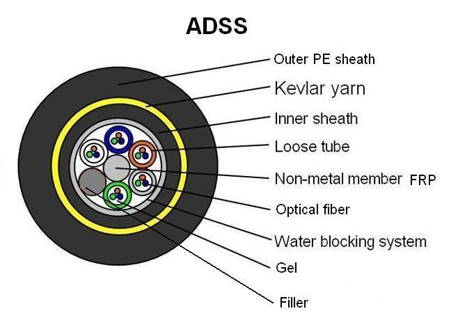 adss non m u00e9talliques c u00e2ble en fibre optique monomode  u2013adss
