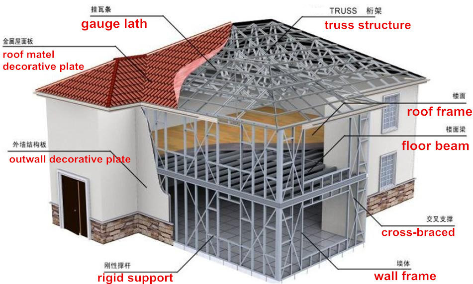 Low Cost House Plans Construction Amp Real Estate