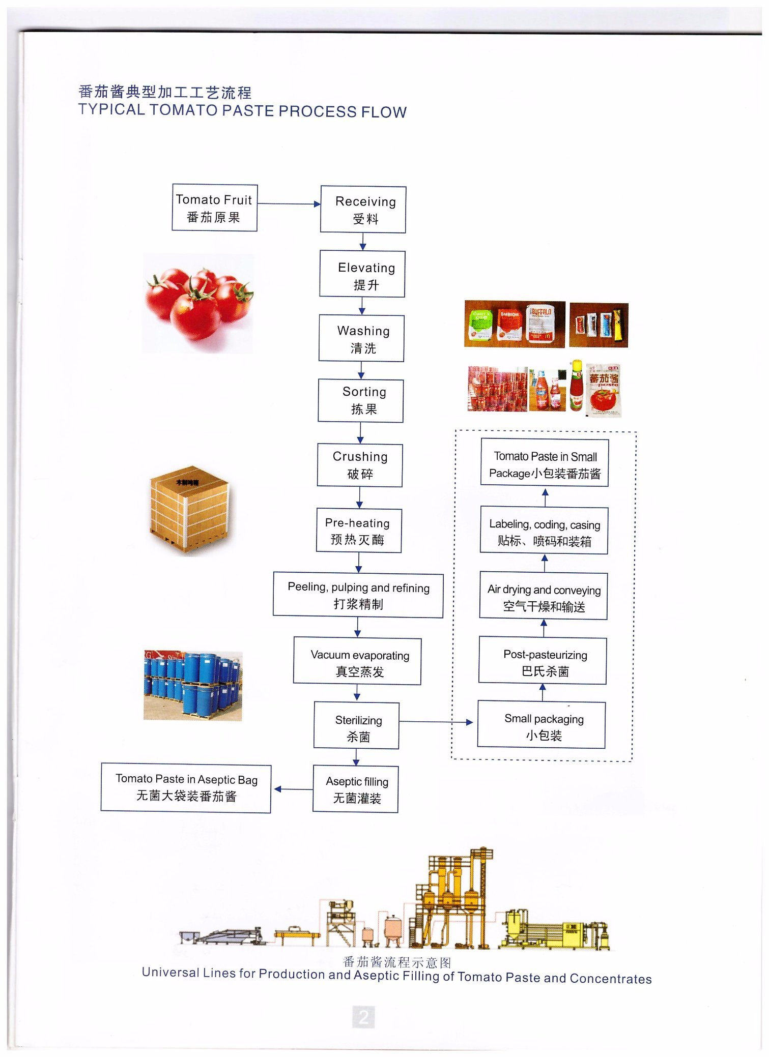 high speed tomato sauce ketchup processing line processing machine rh m made in china com Engineering Process Flow Diagram process flow chart of tomato sauce