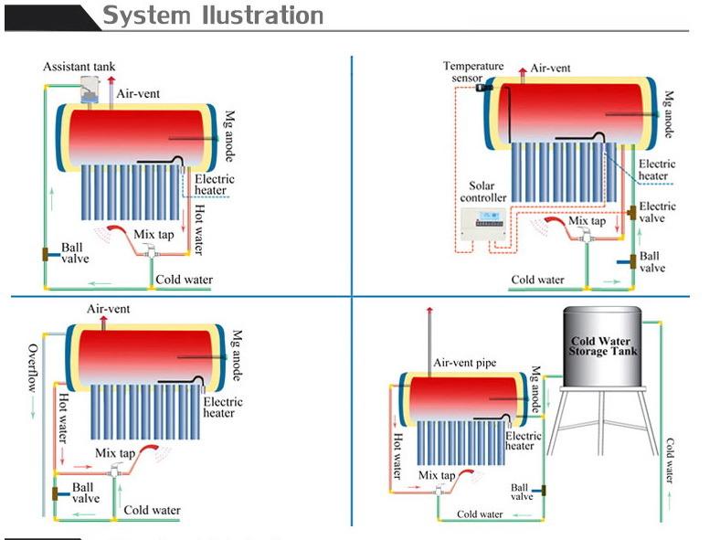 Brilliant Solar Water Heater