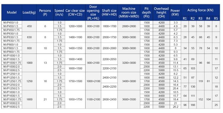 Ce Certification Cheap 6 Person Passenger Elevator Price