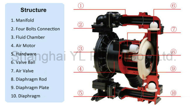 Smart expo high pressure air pneumatic plastic diaphragm pump this pump not only can exhaust the flow liquid but also can convey some uneasy flowed medium with the merits of self priming pump slurry pump and ccuart Choice Image