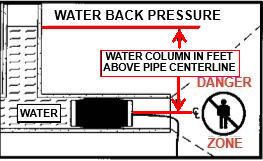 Within Sealed Plugging Bags (pneumatic pipe plugs)