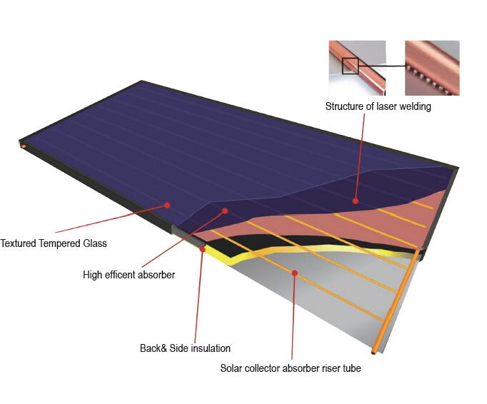Haute efficacit de la plaque plat sous pression compact for Plaques solars termiques