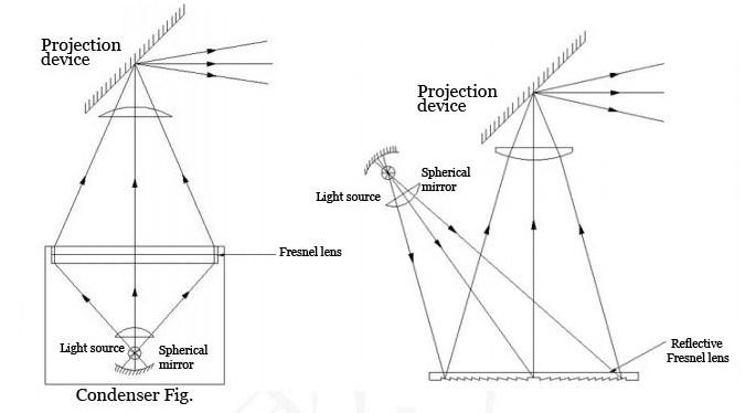 Ohp Fresnel Lens For Overhead Projector China Fresnel Lens Lens