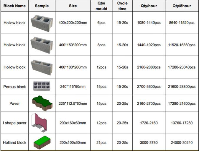 Construction Equipment Qt6-15 Fully Automatic Hydraulic Concrete Hollow Uni Paver Interlock Brick Block Making Machine