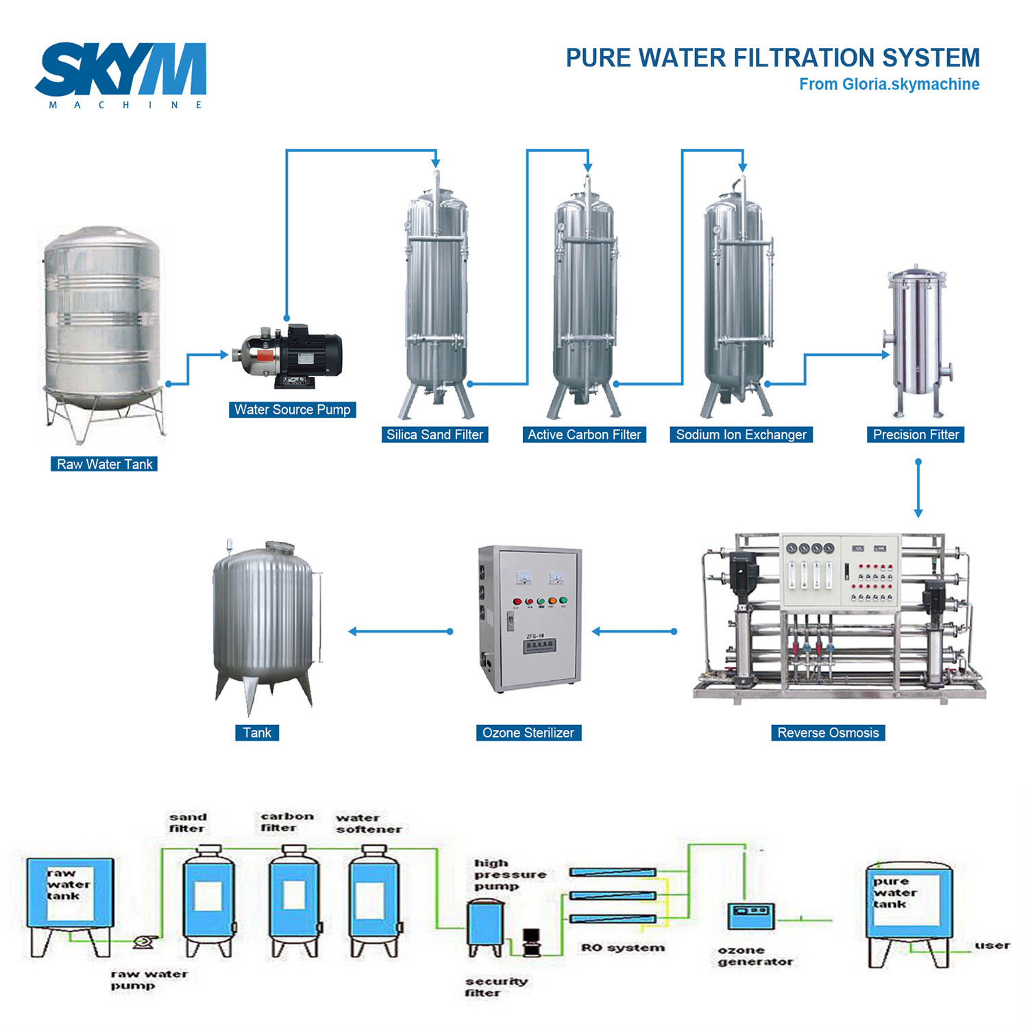 Commercial Sea Ro Water Purification Dosing System Machine For Filtration Diagram 4 Desalting Rate 97 98 5 Recovery 50 70 6 Conductivity Of Raw 400 S 7 Pure 10