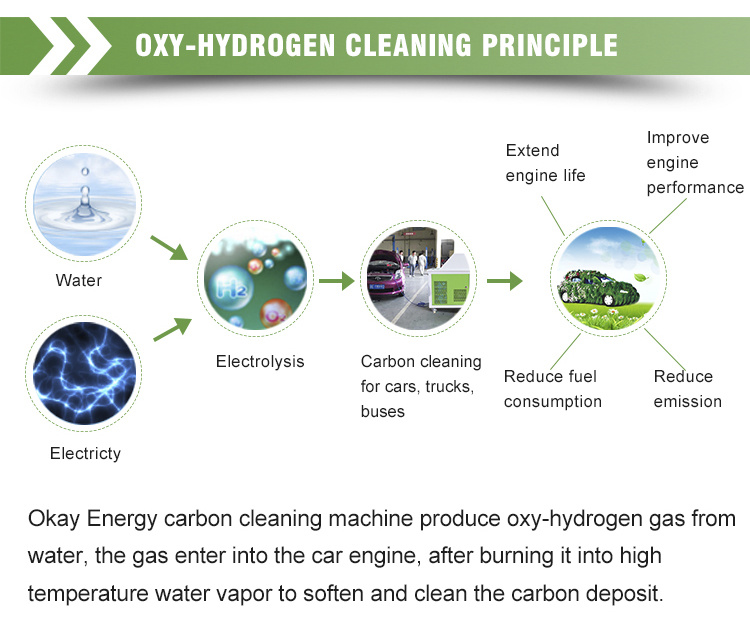 Smart Expo - Hho Carbon Cleaner Best Price Car Engine Carbon Clean ...