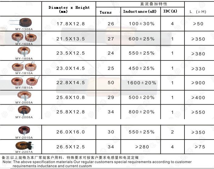 Ferrite Core/Toroidal Choke Coil/Fixed Inductor/Common Mode Choke