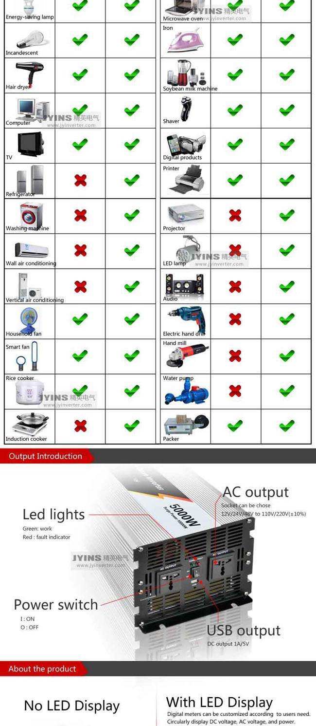 5000w 12v 24v 48vdc To Ac110v 220v Pure Sine Wave Inverter China Ac On Schematic Protection Function Low Voltage Alarm Shutdown Over Overload Temperature