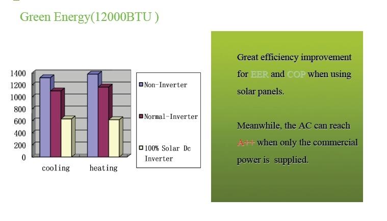 Aire acondicionado solar aire acondicionado solar - Aire acondicionado humidificador ...