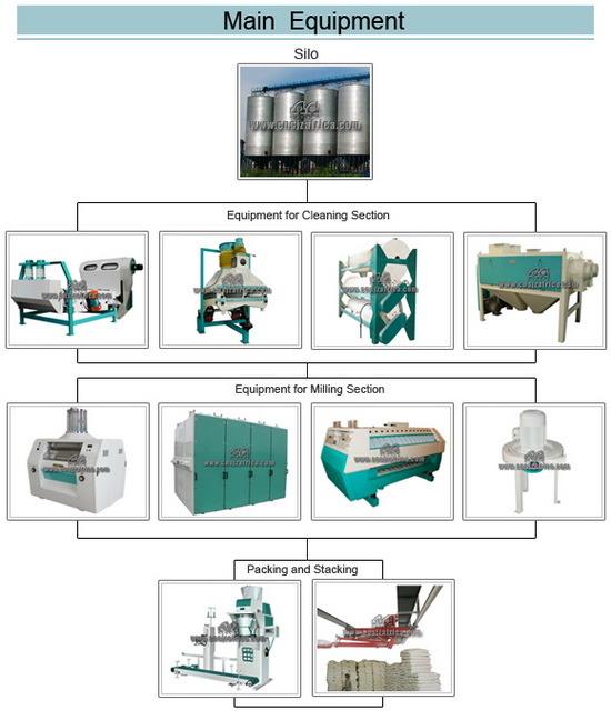 High Quality Automatic Wheat Flour Milling Machine