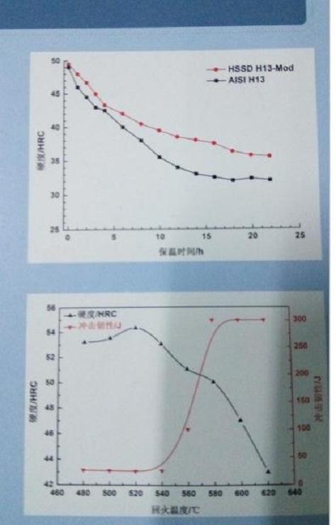 12344h13 mod febre alta epistasia banheira de ao ferramenta comparao de dureza com aisi h13 ccuart Images