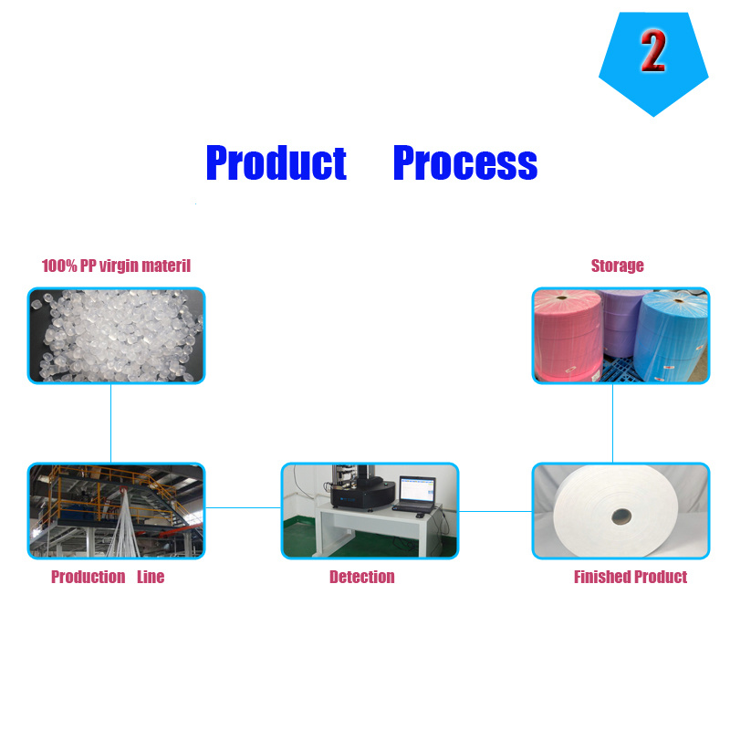 Buy High Quality Spunbond PP Face Mask Non Woven Fabric Supplier