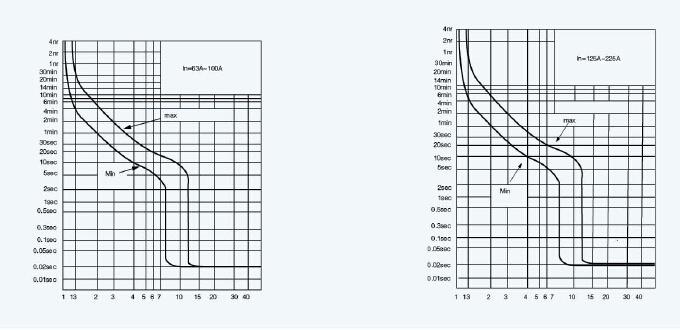 Sm1 Solar DC MCCB DC1000V 2p 3p 4p