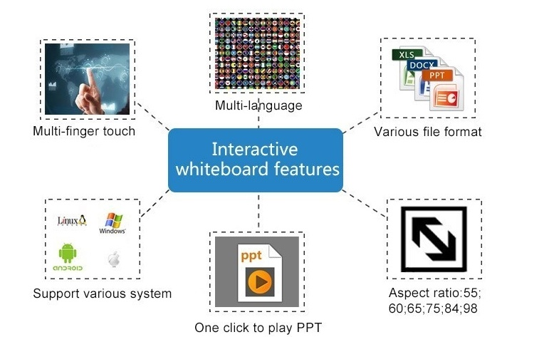Education Digital Interactive Whiteboard Multi Touch Smart Board for Classroom