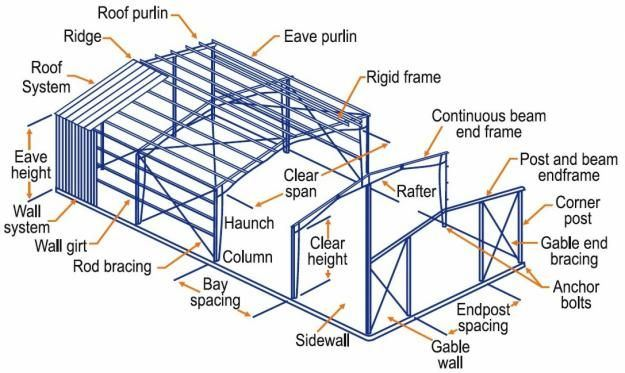 Top Quality Types Portal Frame/Top Quality Steel Structure ...