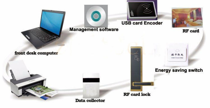 High Security RF Card Mortise Lock Keyless Electronic Hotel Smart Door Lock