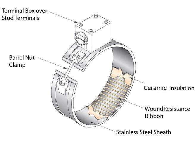 Remarkable 480V 1500W Plastic Extruder Ceramic Band Heater China Ceramic Band Wiring Digital Resources Otenewoestevosnl