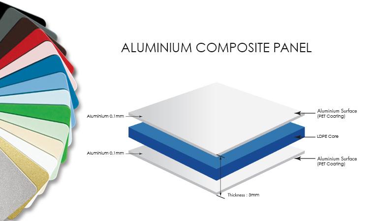 Fabricantes de paneles compuestos de aluminio PVDF