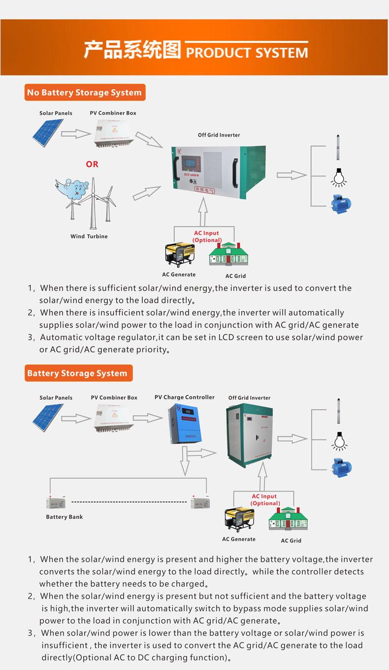 Low Frequecy Transformer Hybrid Inverter 6u Rack Mounted Type Solar Wind Diagram 100 400v Or 300 600v 400 800v Wide Input For Without Battery And Controller System