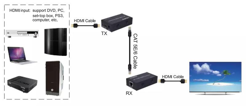 4K HDMI Extender 120m