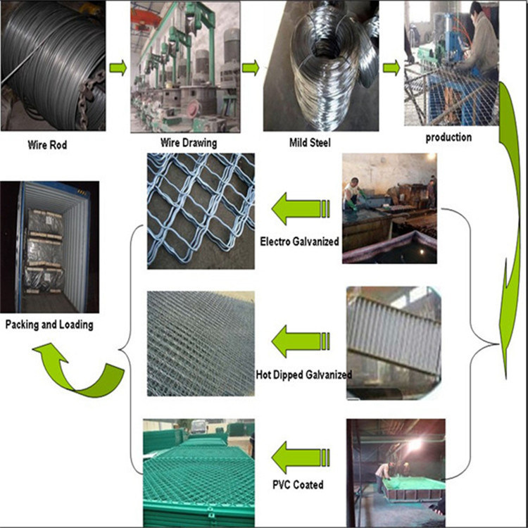 8G/M2 to 300G/M2 Galvanized or PVC Coated Hexagonal and Chicken Wire ...