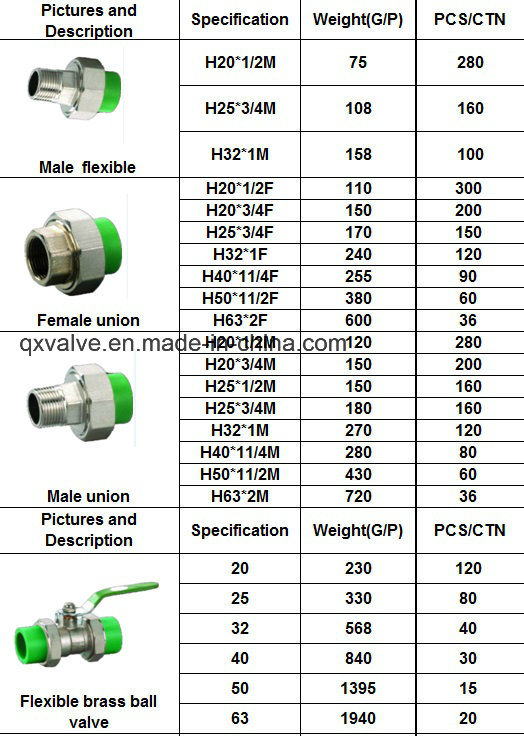 High Quality PPR Steel Union with PPR Pipe Fittings with Pn20 and Pn 25