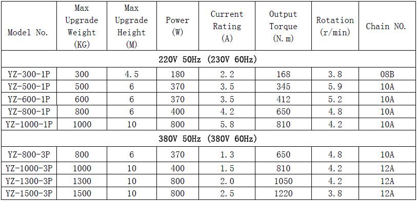 300kg Single Phase Ac Electric Roller Shutter Motor China Roller