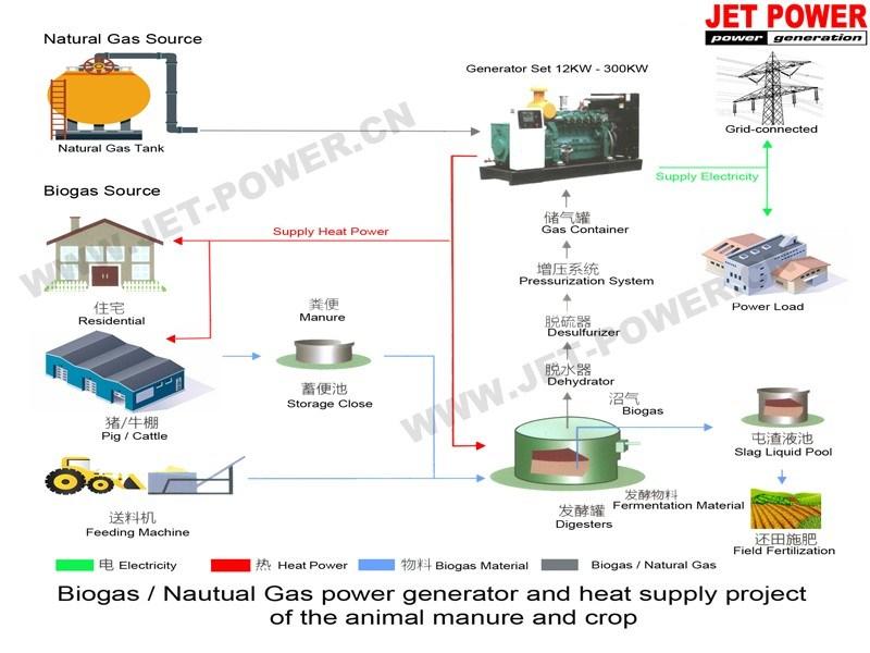 10kw a 20kw 30kw de electricidad gas motor generador de - Generador de gas ...