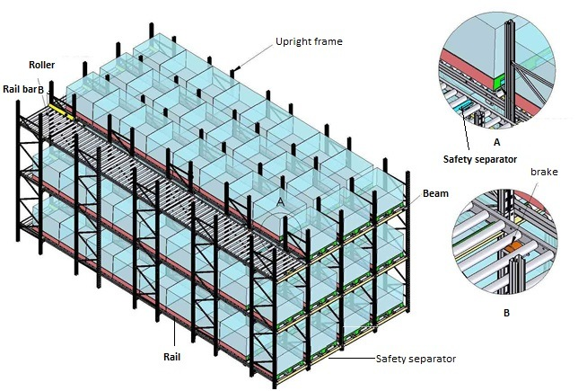 Gravity Roller Warehouse and Factory Racking