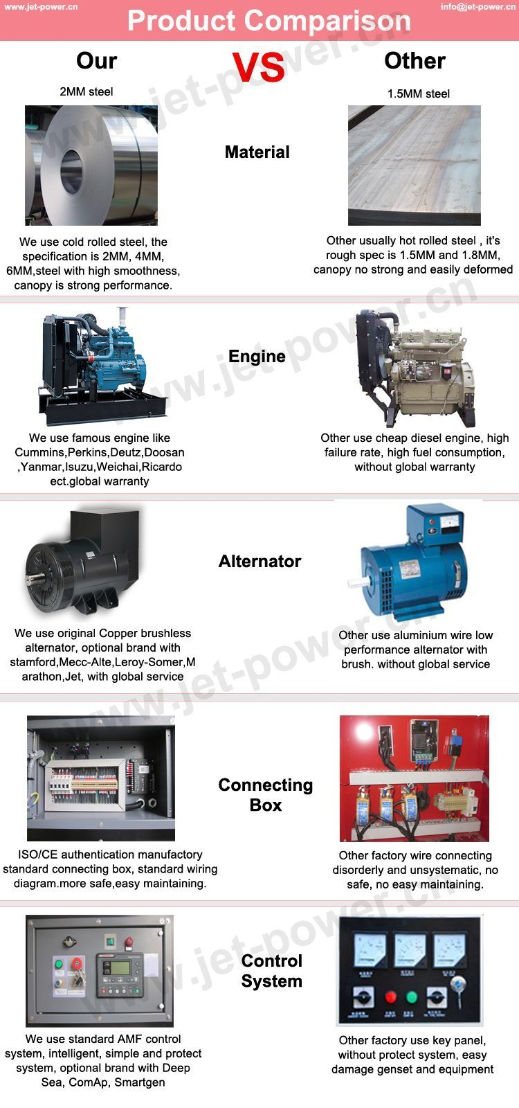 Perkins Engine Water Cooled Diesel Generators 160kw 200kva Denyo Generator Wiring Diagram Warranty One Year Or 1000 Hoursdiesel Set Whichever Reach First From Exfactory Date 1 During The Guarantee Period