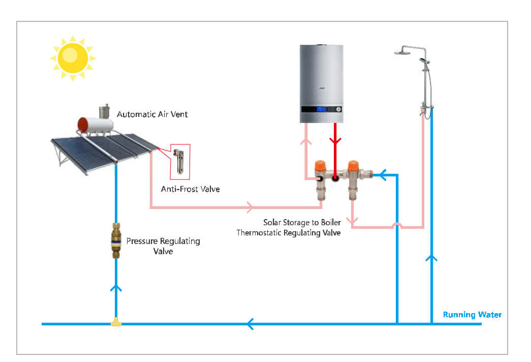 Smart expo solar storage boiler to boiler thermostatic about us publicscrutiny Images