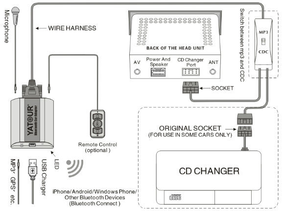 Smart expo e36e38e39e46x3x5z4z8 kit bluetooth for bmw installation diagram this device only suitable for vehicles whose head unit either original or refittingwith cd changer port asfbconference2016 Gallery