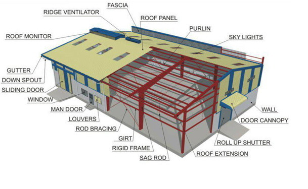 SGS Approved Fast Construction Light Steel Structure Prefabricated House