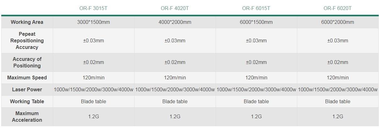 Dual-use Sheet & Tube Fiber Laser Cutting Machine OR-FT For Metal Cutting