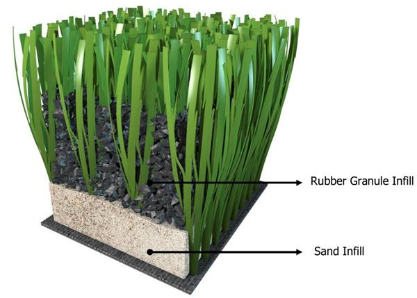 Het kunstmatige gras van de heet verkoop met de kringloop